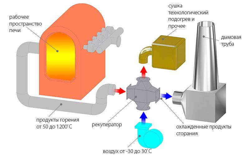 нагрев воздуха для технилогических целей смежных производств