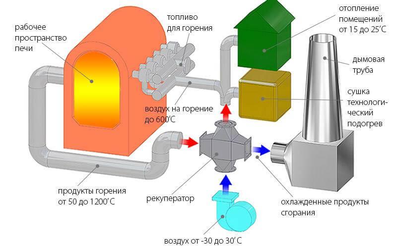 комбинированное использование нагретого воздуха