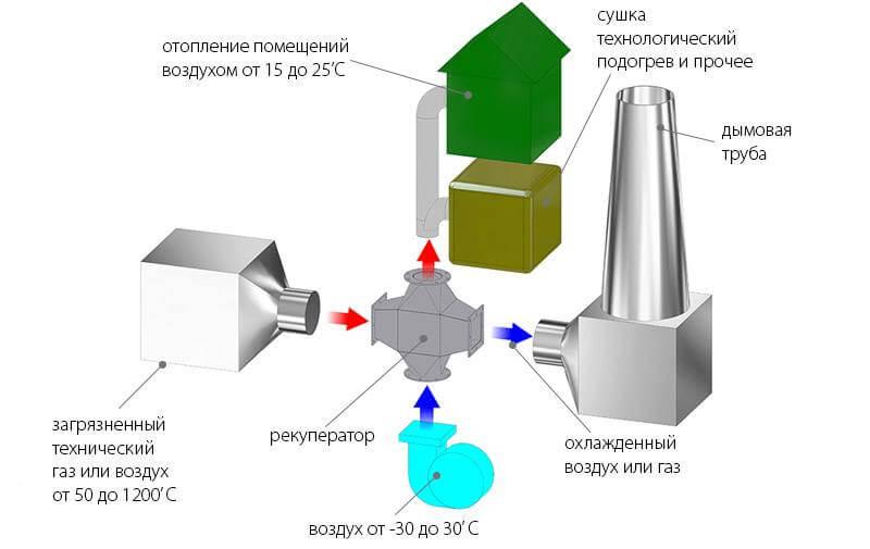 утилизация тепла технологического газа