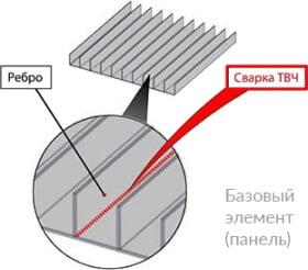 Конструкция пластинчатых рекуператоров